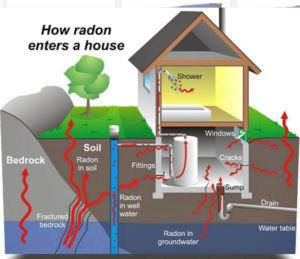 radon mitigation system Boston