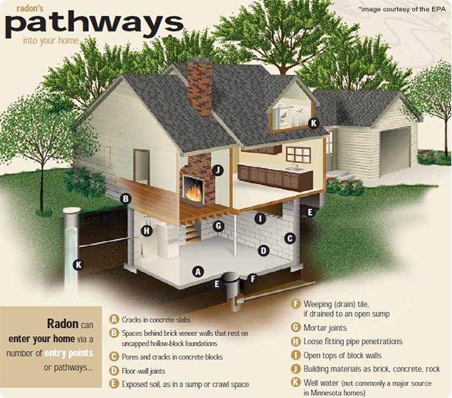 radon testing in Boston MA